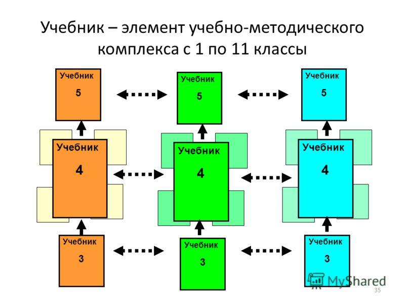35 Учебник 5 Учебник – элемент учебно-методического комплекса с 1 по 11 классы Учебник 4 Учебник 3 Учебник 5 Учебник 4 Учебник 3 Учебник 5 Учебник 4 Учебник 3