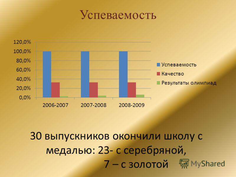 Успеваемость 30 выпускников окончили школу с медалью: 23- с серебряной, 7 – с золотой