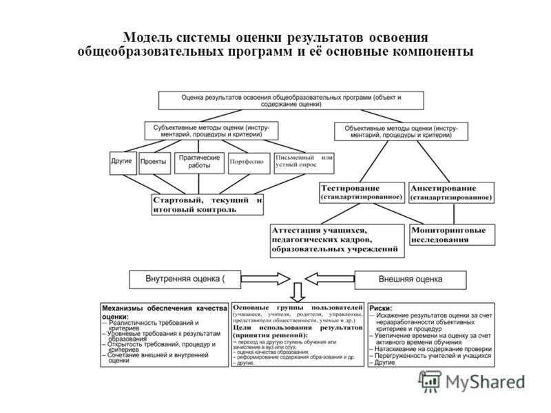 Модель системы оценки результатов освоения общеобразовательных программ и её основные компоненты