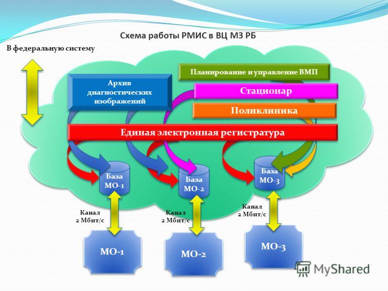 Схема работы РМИС в ВЦ МЗ РБ База МО-1 База МО-2 База МО-3 Архив диагностических изображений Планирование и управление ВМП Стационар Поликлиника Единая электронная регистратура МО-1 МО-2 МО-3 В федеральную систему Канал 2 Мбит/с Канал 2 Мбит/с Канал
