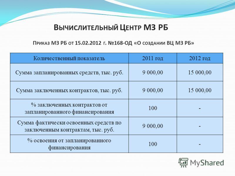 Количественный показатель2011 год2012 год Сумма запланированных средств, тыс. руб.9 000,0015 000,00 Сумма заключенных контрактов, тыс. руб.9 000,0015 000,00 % заключенных контрактов от запланированного финансирования 100- Сумма фактически освоенных с