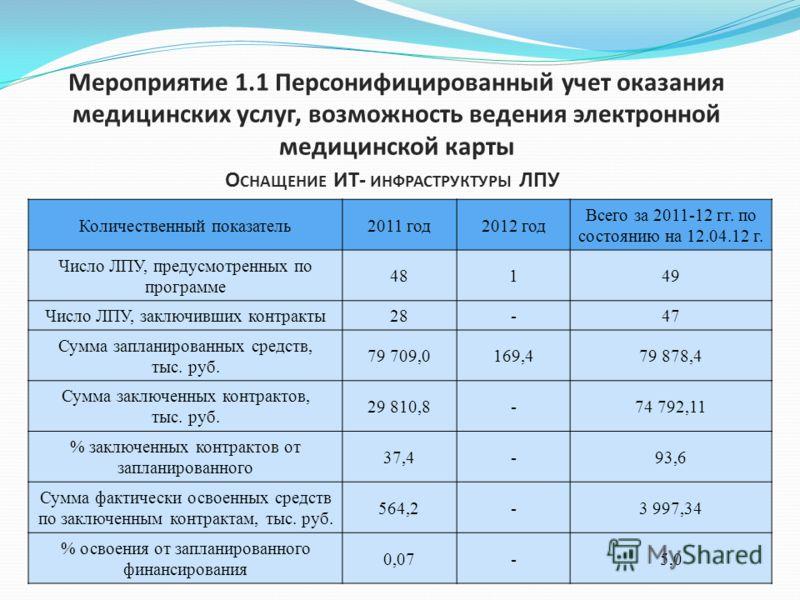 Мероприятие 1.1 Персонифицированный учет оказания медицинских услуг, возможность ведения электронной медицинской карты О СНАЩЕНИЕ ИТ- ИНФРАСТРУКТУРЫ ЛПУ Количественный показатель2011 год2012 год Всего за 2011-12 гг. по состоянию на 12.04.12 г. Число