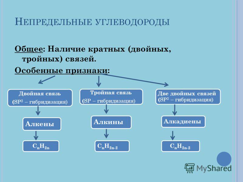 Н ЕПРЕДЕЛЬНЫЕ УГЛЕВОДОРОДЫ Общее: Наличие кратных (двойных, тройных) связей. Особенные признаки: Двойная связь ( SP 2 – гибридизация) Тройная связь ( SP – гибридизация) Две двойных связей ( SP 2 – гибридизация) АлкеныАлкины Алкадиены CnH2nCnH2n-2