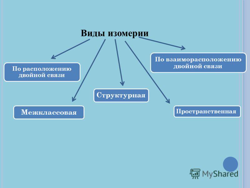 Виды изомерии Структурная По расположению двойной связи По взаиморасположению двойной связи Межклассовая Пространственная