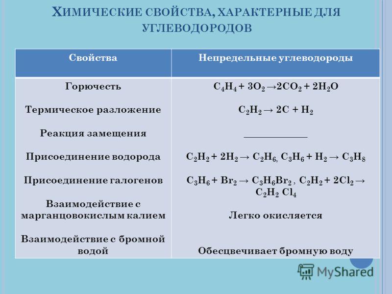 Х ИМИЧЕСКИЕ СВОЙСТВА, ХАРАКТЕРНЫЕ ДЛЯ УГЛЕВОДОРОДОВ СвойстваНепредельные углеводороды Горючесть Термическое разложение Реакция замещения Присоединение водорода Присоединение галогенов Взаимодействие с марганцовокислым калием Взаимодействие с бромной