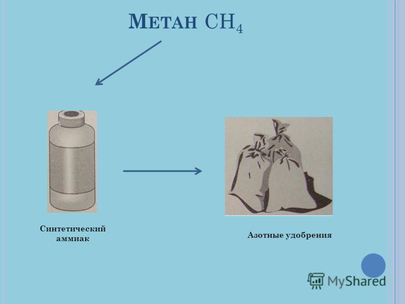 М ЕТАН СН 4 Синтетический аммиак Азотные удобрения
