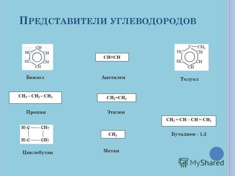 П РЕДСТАВИТЕЛИ УГЛЕВОДОРОДОВ Бензол Толуол Ацетилен СНСН СН 2 =СН 2 СН 2 = СН – СН = СН 2 СН 3 – СН 2 – СН 3 ПропанЭтилен Бутадиен – 1,3 СН 4 Метан Циклобутан