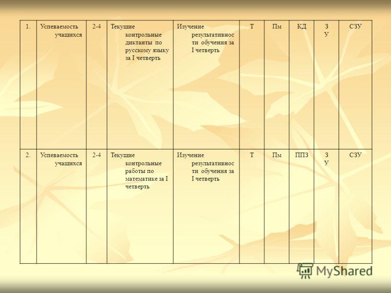 1.Успеваемость учащихся 2-4Текущие контрольные диктанты по русскому языку за I четверть Изучение результативнос ти обучения за I четверть ТПмКДЗУЗУ СЗУ 2.Успеваемость учащихся 2-4Текущие контрольные работы по математике за I четверть Изучение результ