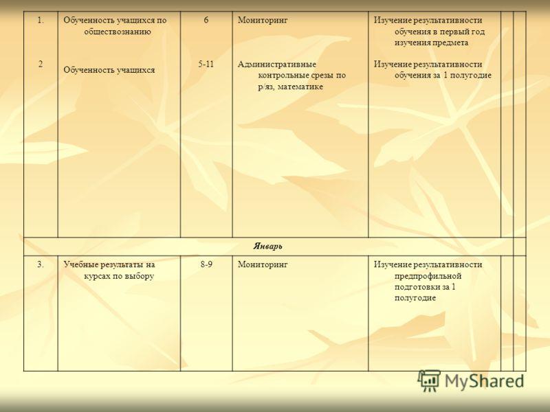 1. 2 Обученность учащихся по обществознанию Обученность учащихся 6 5-11 Мониторинг Административные контрольные срезы по р/яз, математике Изучение результативности обучения в первый год изучения предмета Изучение результативности обучения за 1 полуго