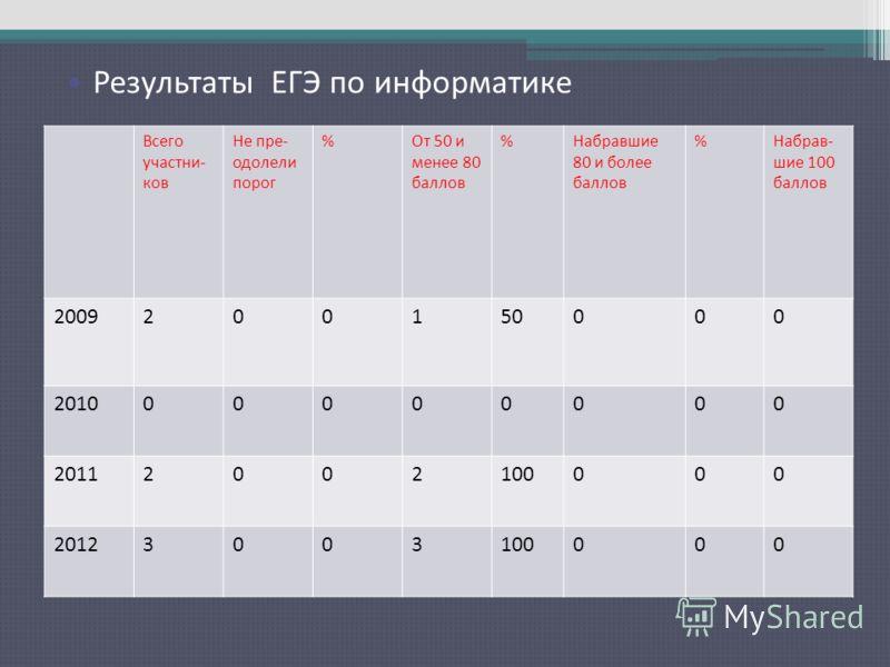 Результаты ЕГЭ по русскому языку Всего участни- ков Не пре- одолели порог %От 50 и менее 80 баллов %Набравшие 80 и более баллов %Набрав- шие 100 баллов 2009200150000 201000000000 20112002100000 20123003100000 Результаты ЕГЭ по информатике