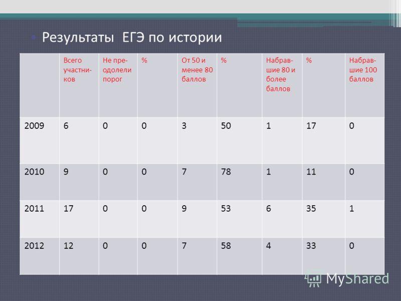 Результаты ЕГЭ по русскому языку Всего участни- ков Не пре- одолели порог %От 50 и менее 80 баллов %Набрав- шие 80 и более баллов %Набрав- шие 100 баллов 20096003501170 20109007781110 201117009536351 201212007584330 Результаты ЕГЭ по истории