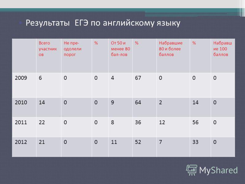 Результаты ЕГЭ по русскому языку Всего участник ов Не пре- одолели порог %От 50 и менее 80 бал-лов %Набравшие 80 и более баллов %Набравш ие 100 баллов 2009600467000 201014009642140 2011220083612560 2012210011527330 Результаты ЕГЭ по английскому языку