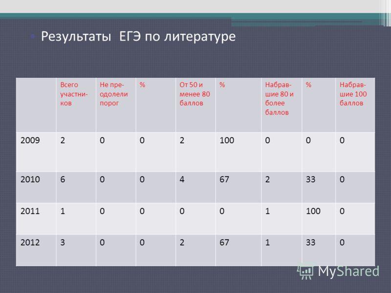 Результаты ЕГЭ по русскому языку Всего участни- ков Не пре- одолели порог %От 50 и менее 80 баллов %Набрав- шие 80 и более баллов %Набрав- шие 100 баллов 20092002100000 20106004672330 20111000011000 20123002671330 Результаты ЕГЭ по литературе
