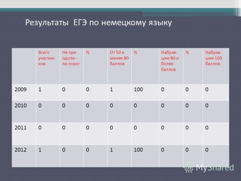 Результаты ЕГЭ по русскому языку Всего участни- ков Не пре- одоле-- ли порог %От 50 и менее 80 баллов %Набрав- шие 80 и более баллов %Набрав- шие 100 баллов 20091001100000 201000000000 201100000000 20121001100000 Результаты ЕГЭ по немецкому языку
