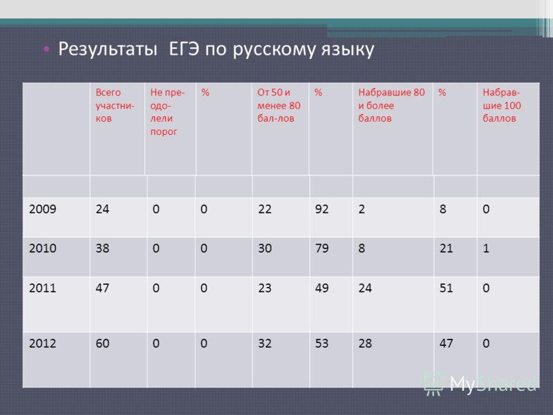 Результаты ЕГЭ по русскому языку 200924002292280 2010380030798211 20114700234924510 20126000325328470 Всего участни- ков Не пре- одо- лели порог %От 50 и менее 80 бал-лов %Набравшие 80 и более баллов %Набрав- шие 100 баллов