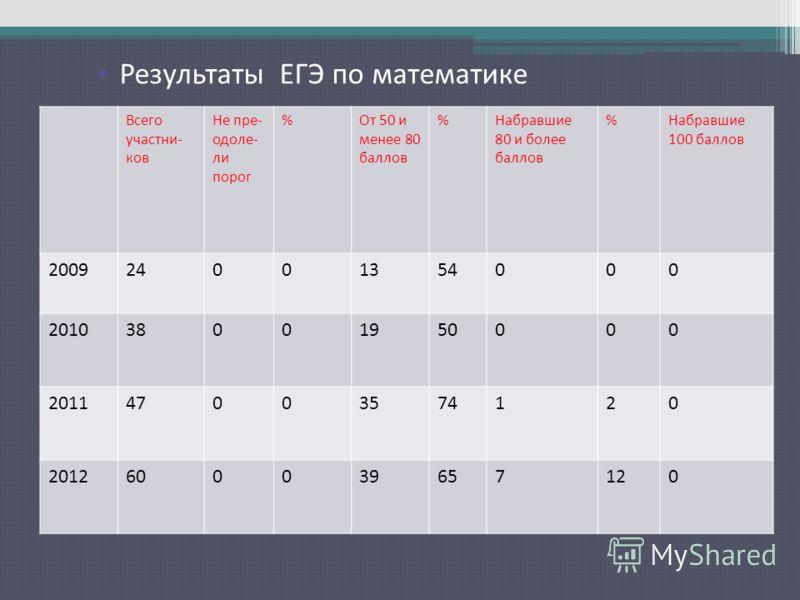 Результаты ЕГЭ по русскому языку Всего участни- ков Не пре- одоле- ли порог %От 50 и менее 80 баллов %Набравшие 80 и более баллов %Набравшие 100 баллов 200924001354000 201038001950000 201147003574120 2012600039657120 Результаты ЕГЭ по математике