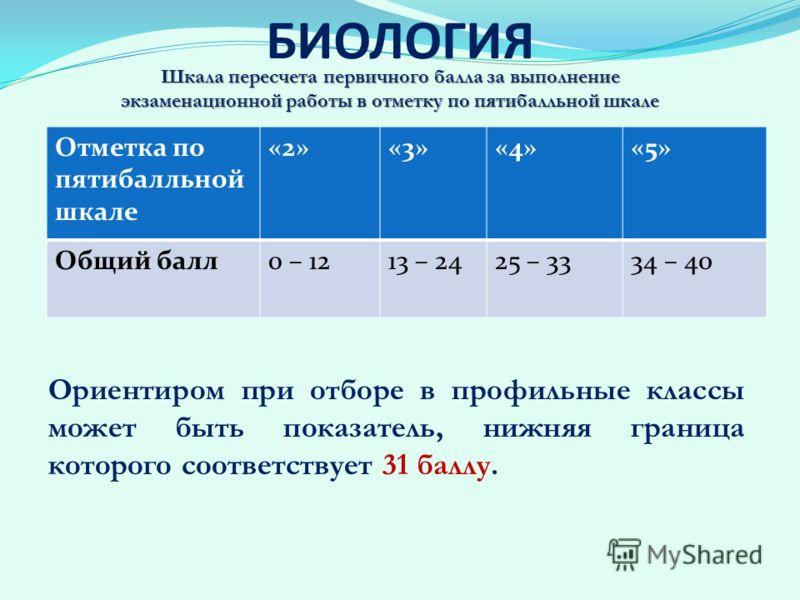 БИОЛОГИЯ Отметка по пятибалльной шкале «2»«3»«4»«5» Общий балл0 – 1213 – 2425 – 3334 – 40 Ориентиром при отборе в профильные классы может быть показатель, нижняя граница которого соответствует 31 баллу. Шкала пересчета первичного балла за выполнение