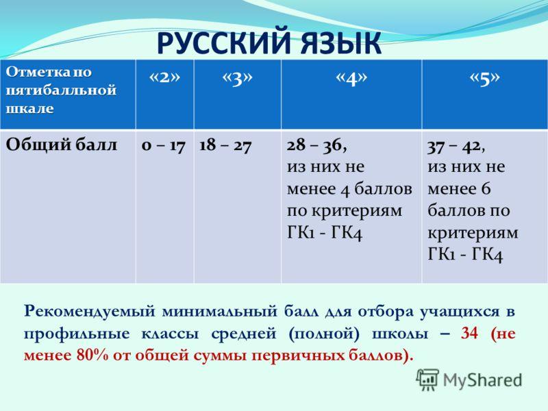 РУССКИЙ ЯЗЫК Рекомендуемый минимальный балл для отбора учащихся в профильные классы средней (полной) школы – 34 (не менее 80% от общей суммы первичных баллов). Отметка по пятибалльной шкале «2»«3»«4»«5» Общий балл0 – 1718 – 2728 – 36, из них не менее