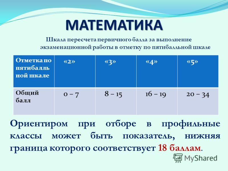 МАТЕМАТИКА Отметка по пятибалль ной шкале «2»«3»«4»«5» Общий балл 0 – 78 – 1516 – 1920 – 34 Шкала пересчета первичного балла за выполнение экзаменационной работы в отметку по пятибалльной шкале Ориентиром при отборе в профильные классы может быть пок