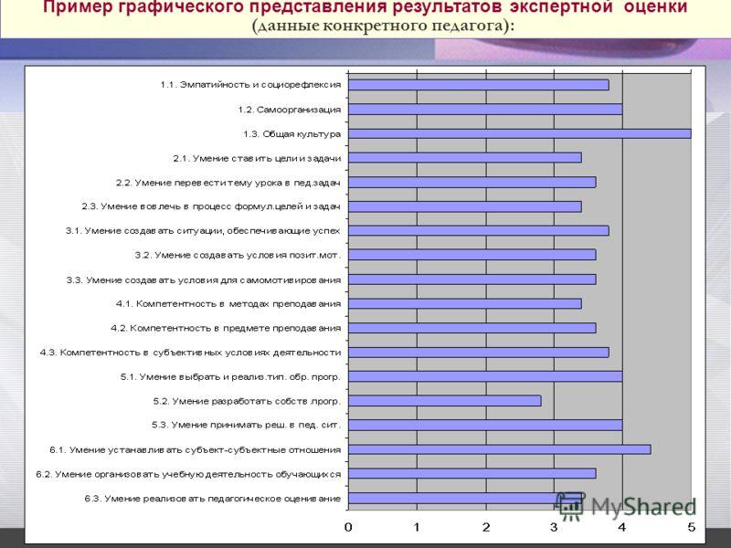 Пример графического представления результатов экспертной оценки (данные конкретного педагога):
