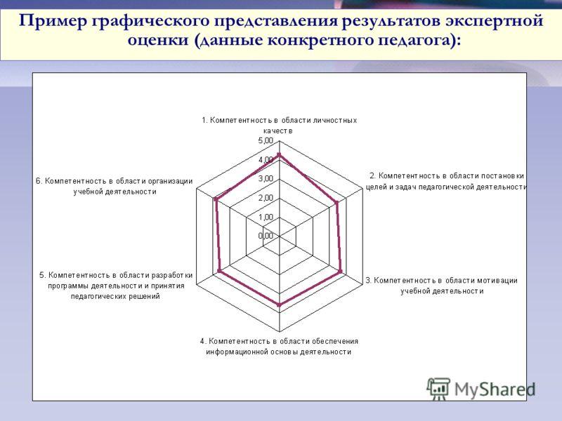 Круговая диаграмма Пример графического представления результатов экспертной оценки (данные конкретного педагога):