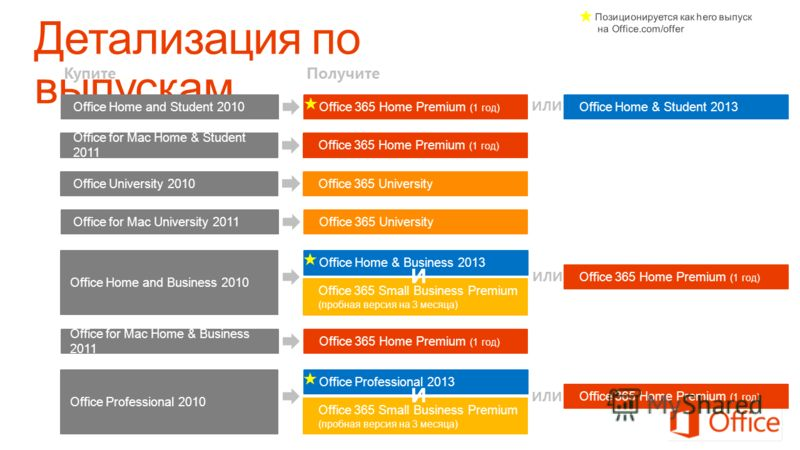 Office for Mac Home & Business 2011 Office 365 Home Premium (1 год) КупитеПолучите Office for Mac Home & Student 2011 Office 365 Home Premium (1 год) Office Home and Student 2010Office 365 Home Premium (1 год) Office Home & Student 2013 ИЛИ ИЛИ Offic