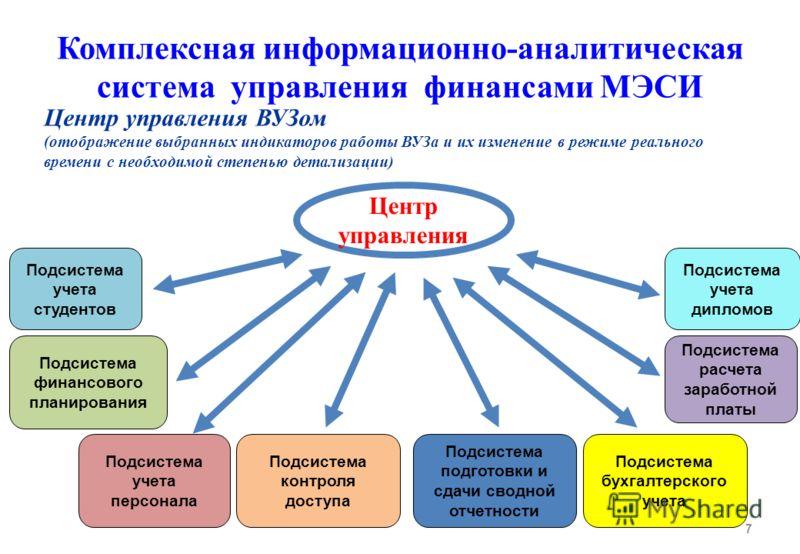 Комплексная информационно-аналитическая система управления финансами МЭСИ 7 Подсистема финансового планирования Подсистема учета дипломов Центр управления ВУЗом (отображение выбранных индикаторов работы ВУЗа и их изменение в режиме реального времени