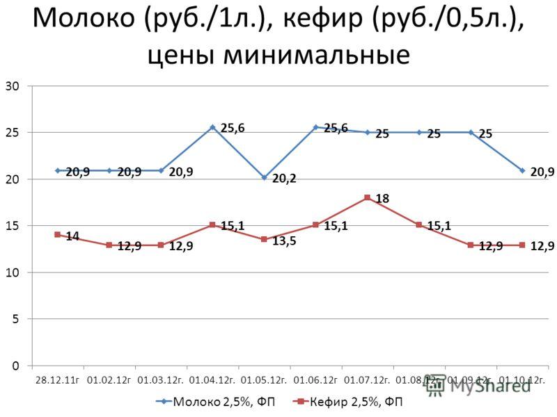 Молоко (руб./1л.), кефир (руб./0,5л.), цены минимальные