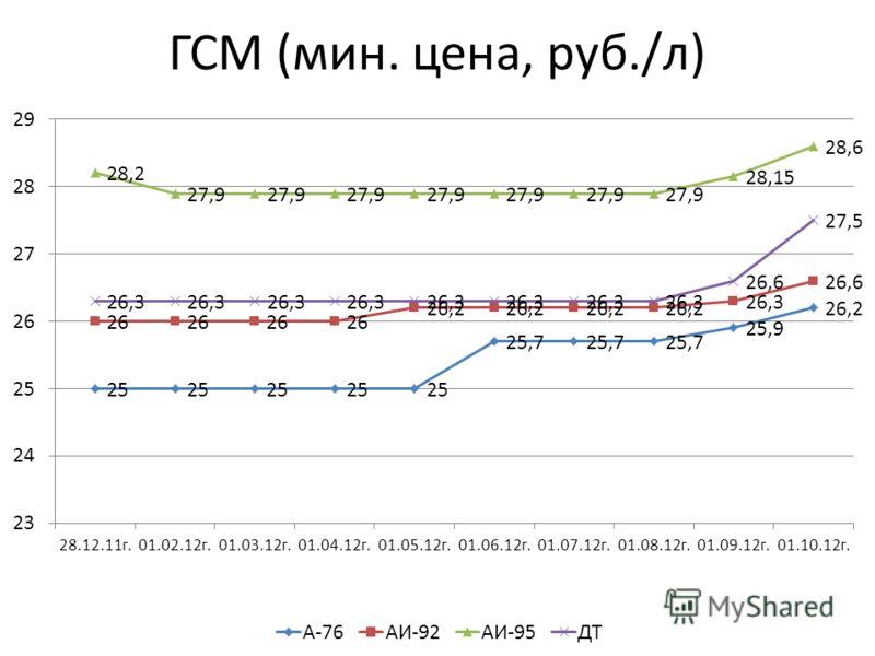 ГСМ (мин. цена, руб./л)