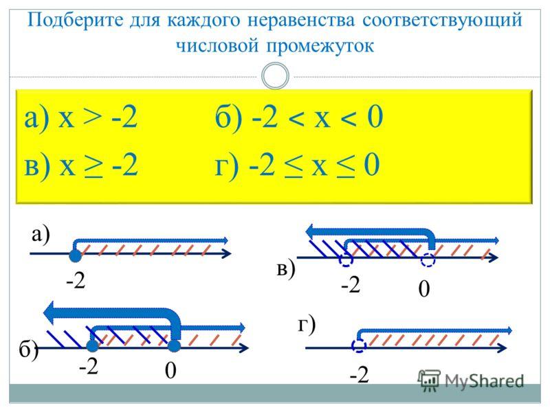 Подберите для каждого неравенства соответствующий числовой промежуток а) х > -2 б) -2 ˂ х ˂ 0 в) х -2 г) -2 х 0 а) б) в) г) -2 0 0