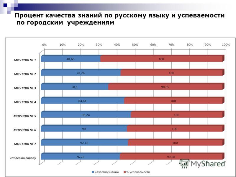 Процент качества знаний по русскому языку и успеваемости по городским учреждениям