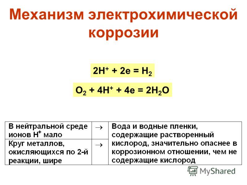 Механизм электрохимической коррозии 2H + + 2e = H 2 O 2 + 4H + + 4e = 2H 2 O