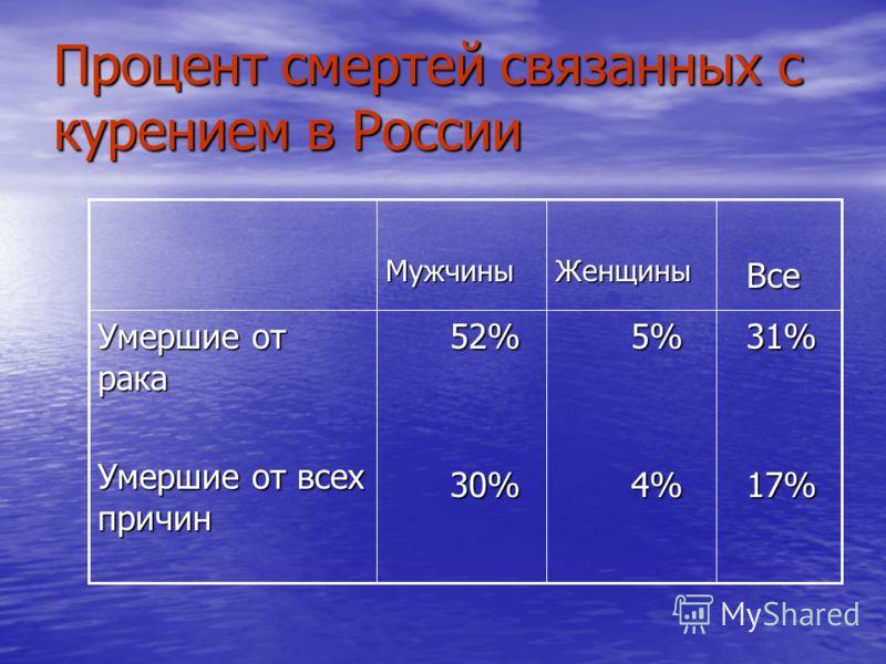 Процент смертей связанных с курением в России 31% 31% 17% 17% 5% 5% 4% 4% 52% 52% 30% 30% Умершие от рака Умершие от всех причин Все ВсеЖенщиныМужчины