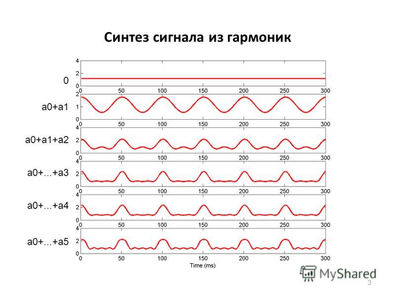 Синтез сигнала из гармоник 3 a0+a1 0 a0+a1+a2 a0+...+a3 a0+...+a4 a0+...+a5