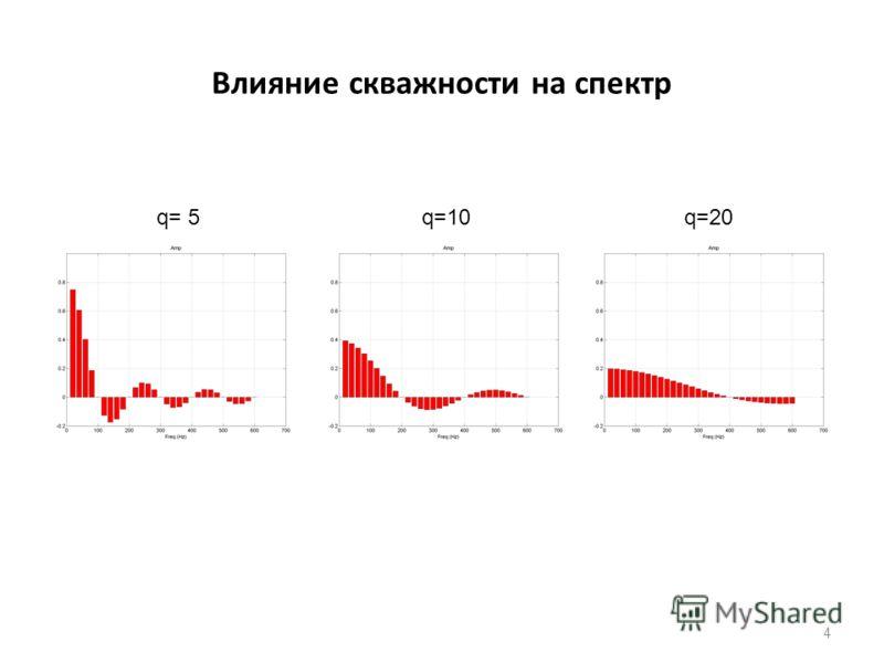Влияние скважности на спектр 4 q= 5q=10 q=20