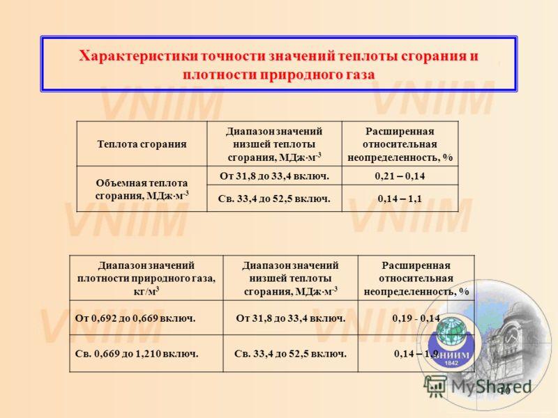 10 Характеристики точности значений теплоты сгорания и плотности природного газа Теплота сгорания Диапазон значений низшей теплоты сгорания, МДж м -3 Расширенная относительная неопределенность, % Объемная теплота сгорания, МДж м -3 От 31,8 до 33,4 вк