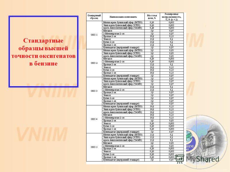 21 Стандартные образцы высшей точности оксигенатов в бензине