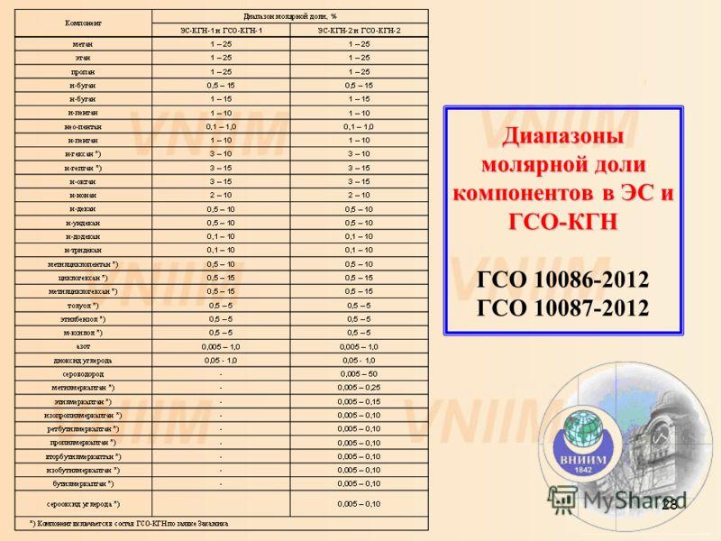 28 Диапазоны молярной доли компонентов в ЭС и ГСО-КГН Диапазоны молярной доли компонентов в ЭС и ГСО-КГН ГСО 10086-2012 ГСО 10087-2012