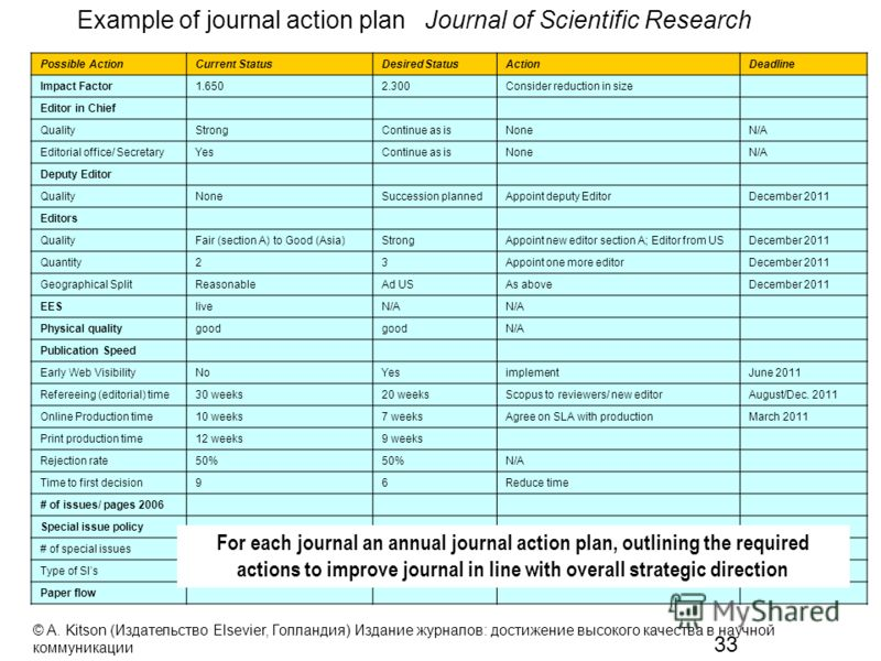 33 Example of journal action plan Journal of Scientific Research Possible ActionCurrent StatusDesired StatusActionDeadline Impact Factor1.6502.300Consider reduction in size Editor in Chief QualityStrongContinue as isNoneN/A Editorial office/ Secretar
