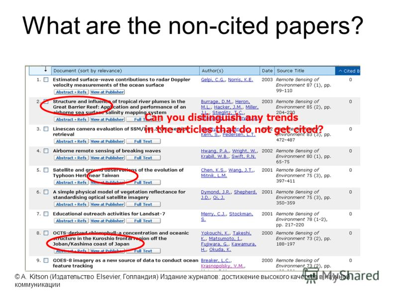 What are the non-cited papers? Can you distinguish any trends in the articles that do not get cited? 39 © A. Kitson (Издательство Elsevier, Голландия) Издание журналов: достижение высокого качества в научной коммуникации