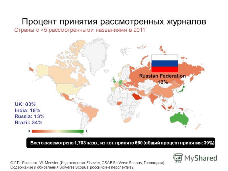 Процент принятия рассмотренных журналов Страны с >5 рассмотренными названиями в 2011 Всего рассмотрено 1,703 назв., из кот. принято 660 (общий процент принятия: 39%) Russian Federation 13% UK: 83% India: 18% Russia: 13% Brazil: 34% © Г.П. Якшонок, W.