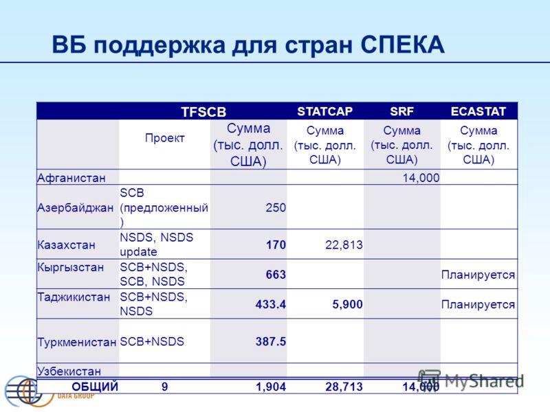 ВБ поддержка для стран СПЕКА TFSCB STATCAPSRFECASTAT Проект Сумма (тыс. долл. США) Афганистан 14,000 Азербайджан SCB (предложенный ) 250 Казахстан NSDS, NSDS update 17022,813 Кыргызстан SCB+NSDS, SCB, NSDS 663 Планируется Таджикистан SCB+NSDS, NSDS 4