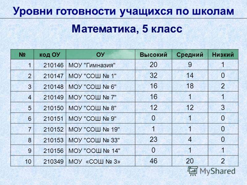 Уровни готовности учащихся по школам Математика, 5 класс код ОУОУВысокийСреднийНизкий 1210146МОУ