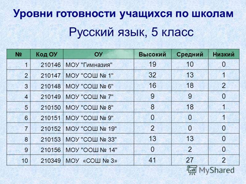 Уровни готовности учащихся по школам Русский язык, 5 класс Код ОУОУВысокийСреднийНизкий 1210146МОУ
