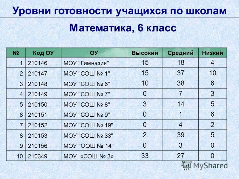 Уровни готовности учащихся по школам Математика, 6 класс Код ОУОУВысокийСреднийНизкий 1210146МОУ
