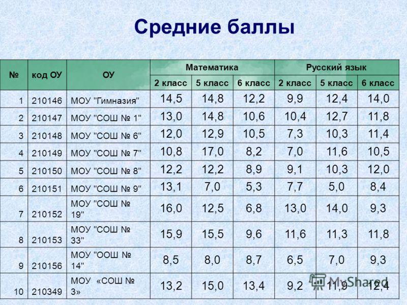 код ОУОУ МатематикаРусский язык 2 класс5 класс6 класс2 класс5 класс6 класс 1210146МОУ