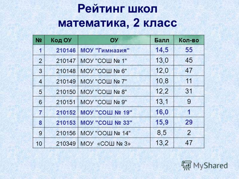 Код ОУОУБаллКол-во 1210146МОУ