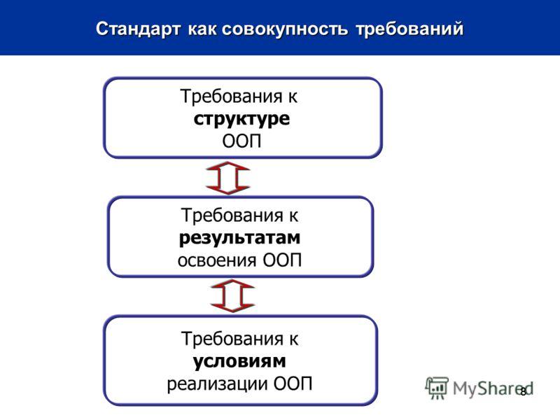 888 Требования к структуре ООП Требования к результатам освоения ООП Требования к условиям реализации ООП Стандарт как совокупность требований