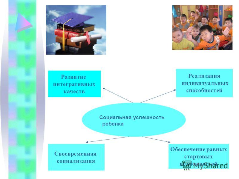 Социальная успешность ребенка Развитие интегративных качеств Своевременная социализация Обеспечение равных стартовых возможностей Реализация индивидуальных способностей