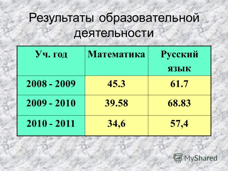 Уч. годМатематика Русский язык 2008 - 200945.361.7 2009 - 201039.5868.83 2010 - 201134,657,4